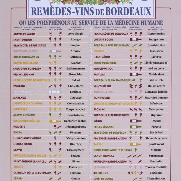 Affiche remèdes des vins de Bordeaux